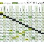 جدول مباريات الدوري الاسباني 2013-2014 , La Liga table games
